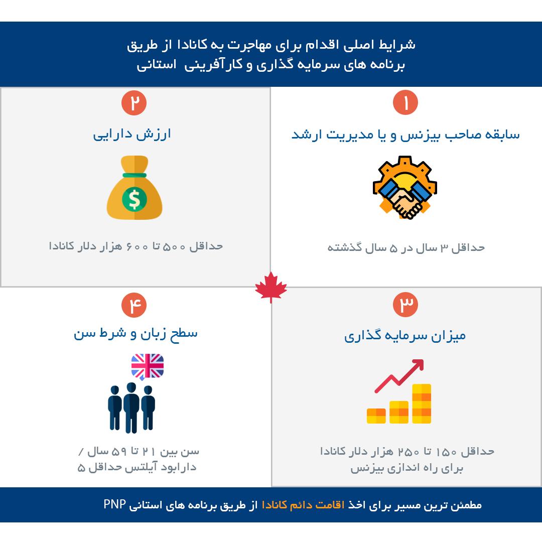 مقایسه برنامه های استانی کارآفرینی