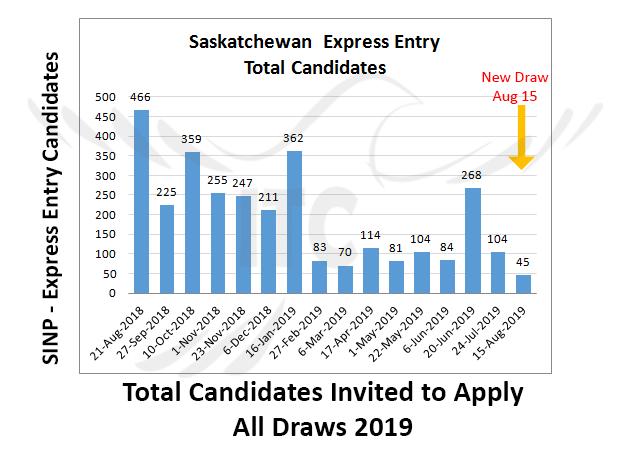 Saskatchewan Express Entry 15 Aug 2019 immigrate to Canada