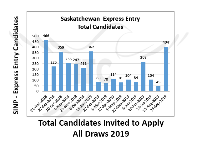 Saskatchewan Express Entry 25 Sep 2019 immigrate to Canada