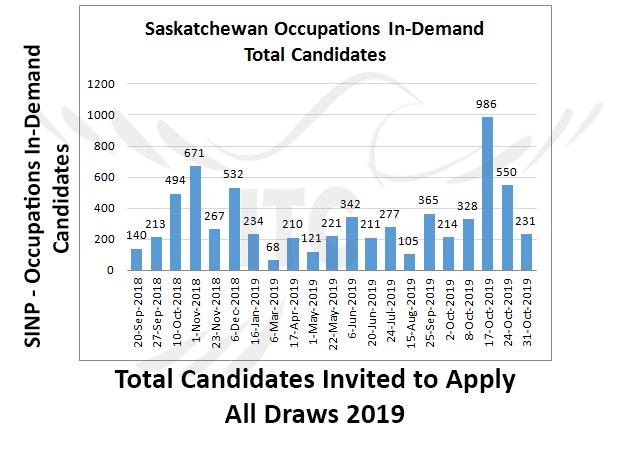 Saskatchewan Express Entry 31 Oct 2019 immigrate to Canada Occupations In-Demand Saskatchewan