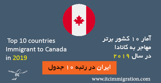 آمار 10کشور برتر مهاجر به کانادا در سال 2019 مهاجرت به کانادا