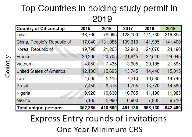 Study Permit Holders in Canada 2019 immigrate to Canada