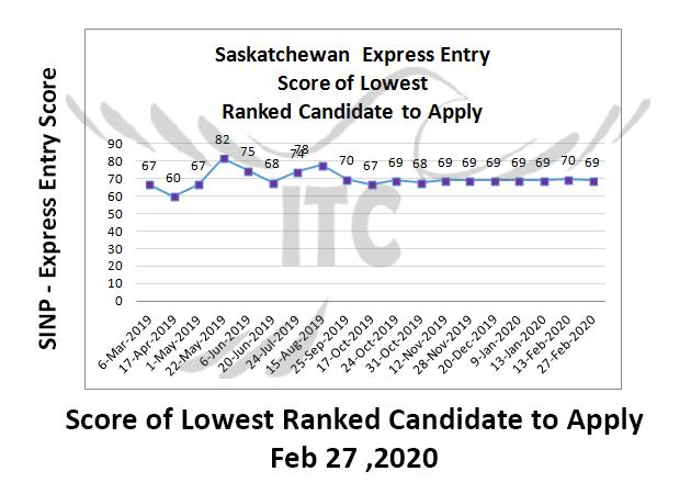 Saskatchewan Express Entry 27 Feb 2020 immigrate to Canada Saskatchewan Occupations In-Demand