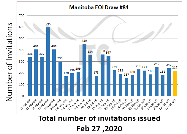 Manitoba Express Entry 27 Feb 2020 immigrate to Canada Business Investor StreamManitoba Express Entry 27 Feb 2020 immigrate to Canada Business Investor Stream