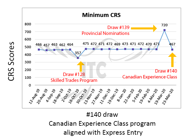 Express Entry Canadian Experience Class Draw 140 immigrate to Canada