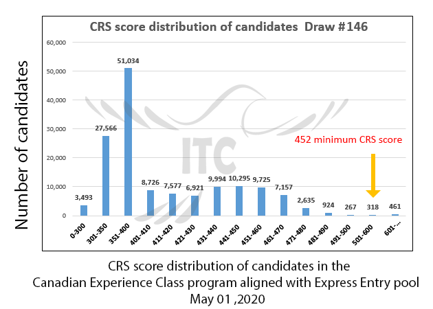 Express Entry Canadian Experience Class Draw 146 immigrate to Canada