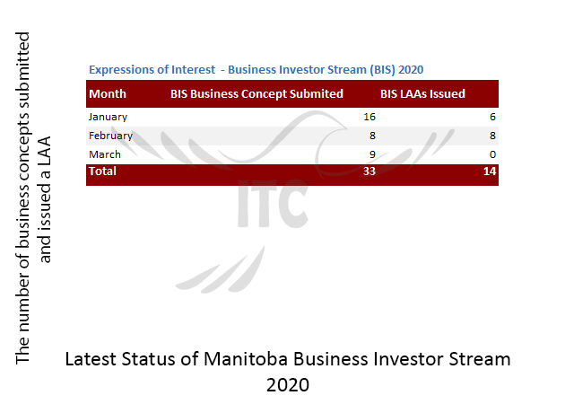 Manitoba Express Entry & Business Investor Stream 23 Apr 2020 immigrate to Canada Manitoba Business Investor Stream