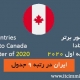 آمار مهاجرت به کانادا در چهار ماهه اول سال 2020 آمار 10 کشور برتر مهاجر به کانادا در چهار ماهه اول سال 2020 مهاجرت به کانادا