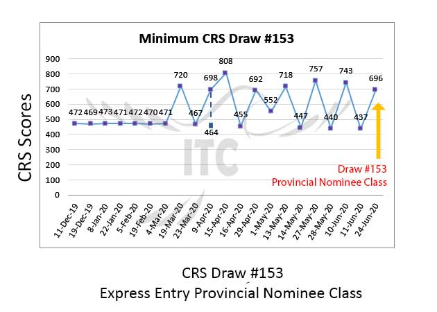 Express Entry Provincial Nominee Draw 153 immigrate to Canada