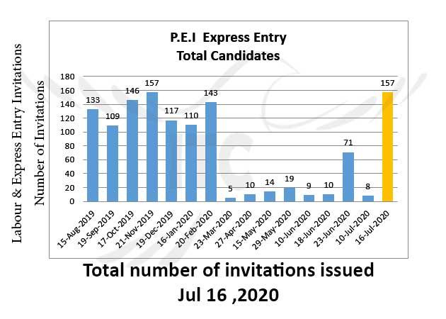 Prince Edward Island EOI draw 16 Jul 2020 immigrate to Canada