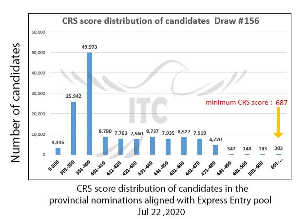 Express Entry Provincial Nominee Draw 156 immigrate to Canada