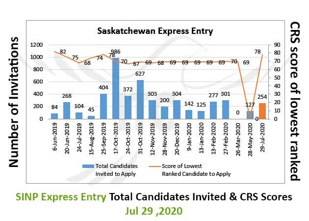 Saskatchewan Express Entry 29 Jul 2020 immigrate to Canada Saskatchewan Occupation In-Demand Occupation In-Demand List Jul 29