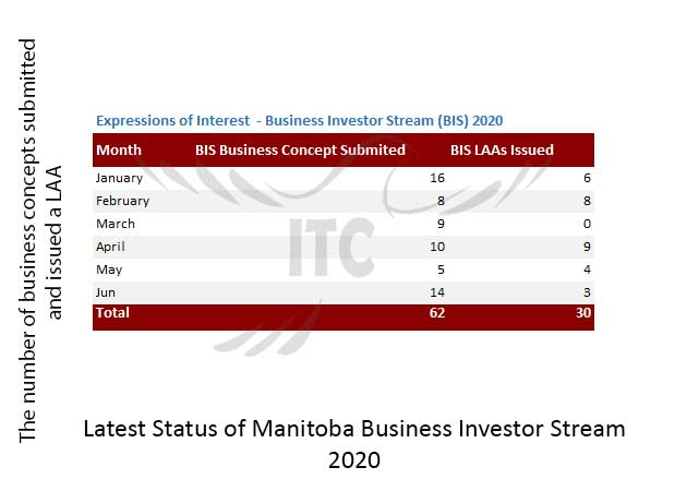 Manitoba Express Entry & Business Investor Stream 30 Jul 2020 immigrate to canada