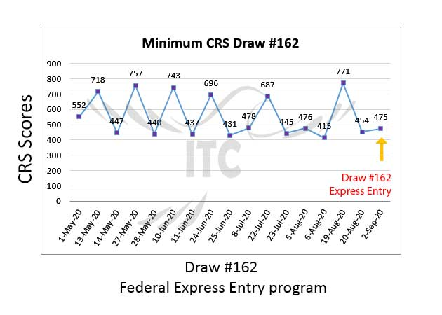 Federal Express Entry Draw 162 immigrate to Canada federal skilled worker