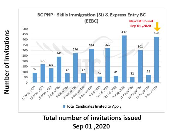 Express Entry British Columbia 1 Sep 2020 immigrate to Canada