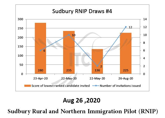 Sudbury RNIP Draw #4 Aug 26,2020 immigrate to Canada (Rural and Northern Immigration Pilot (RNIP