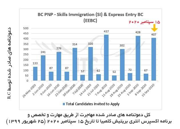 اکسپرس انتری بریتیش کلمبیا 15 سپتامبر 2020 مهاجرت به کانادا