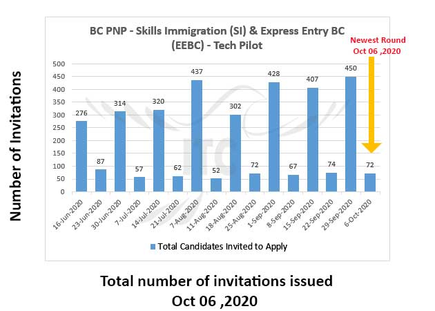 Express Entry British Columbia 6 Oct 2020 Tech Pilot draw immigrate to Canada