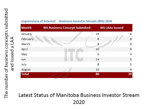 Manitoba Express Entry & Business Investor Stream 8 Oct 2020 immigrate to Canada