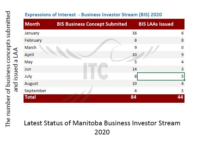 Manitoba Express Entry & Business Investor Stream 22 Oct 2020 immigrate to Canada