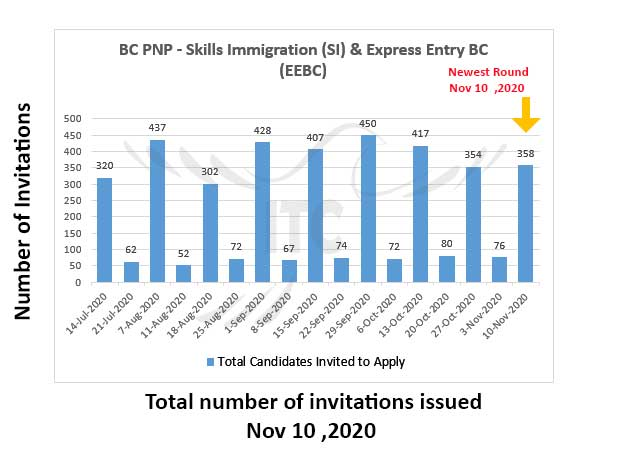 Express Entry British Columbia 10 Nov 2020 immigrate to Canada