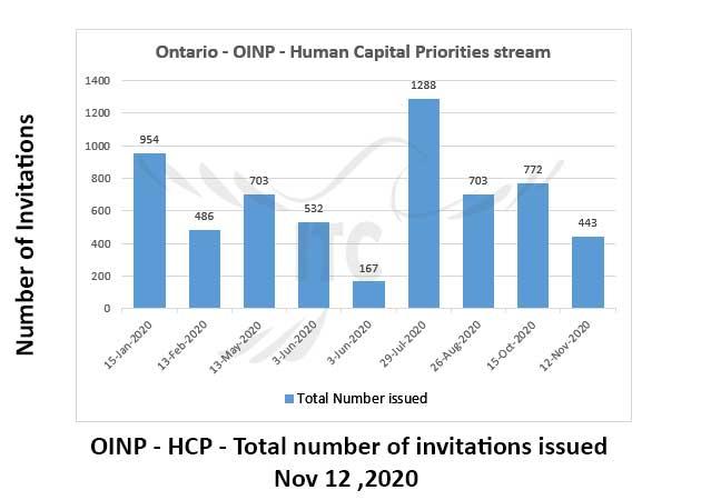 Ontario Human Capital Priorities 12 Nov 2020 immigrate to Canada