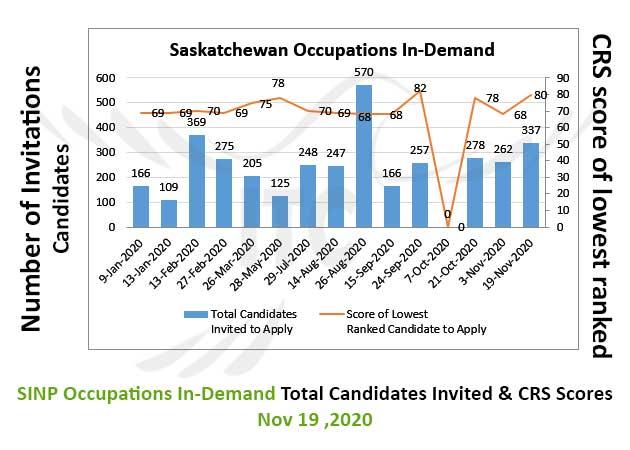 Saskatchewan Express Entry 19 Nov 2020 immigrate to Canada Saskatchewan Occupation In-Demand 19 Nov 2020