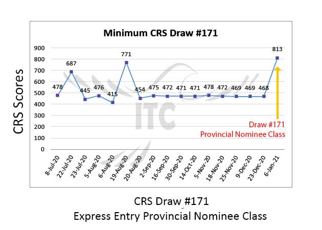 Express Entry Provincial Nominee Draw 171 immigrate to Canada