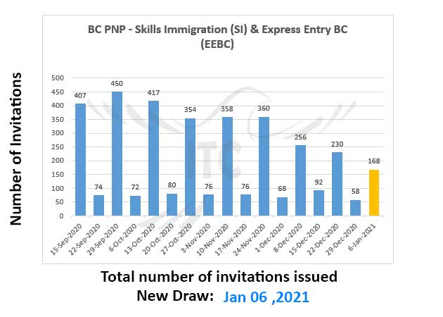 Express Entry British Columbia 6 Jan 2021 immigrate to Canada