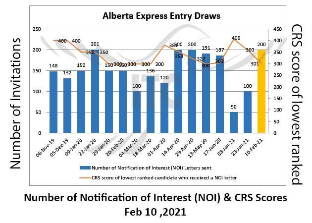 Alberta Express Entry 10 Feb 2021