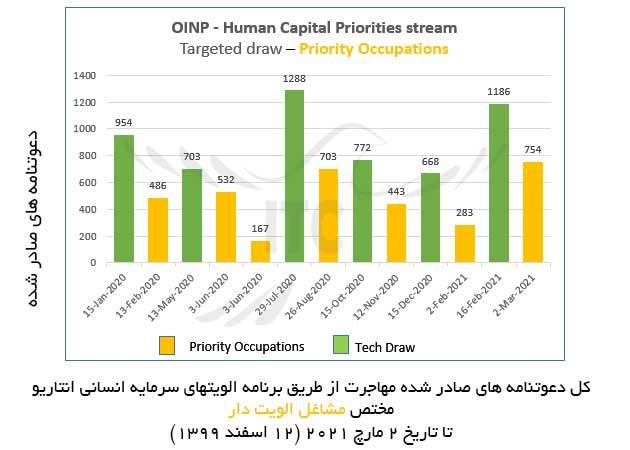 برنامه الویتهای سرمایه انسانی انتاریو 2 مارچ 2021 مختص مشاغل الویت دار