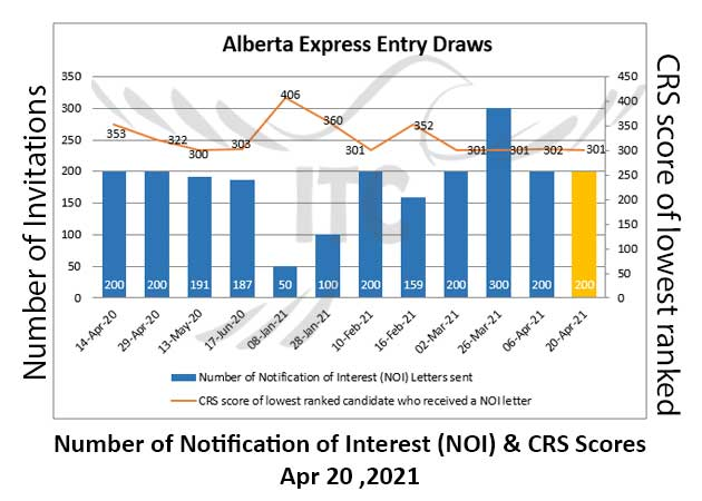 Alberta Express Entry 20 Apr 2021 immigrate to Canada immigrate to Alberta