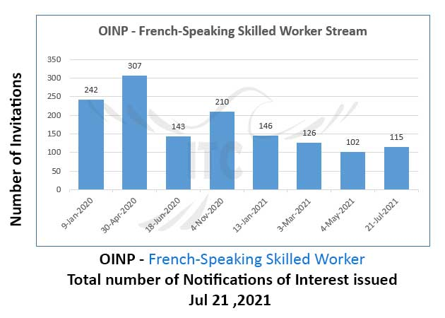 Ontario Express Entry 21 Jul 2021 French-Speaking Skilled Worker Stream